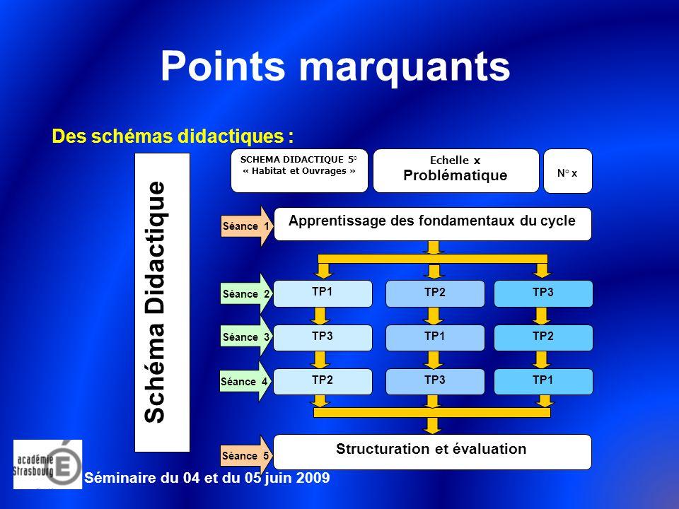 Apprentissage des fondamentaux du cycle Structuration et évaluation
