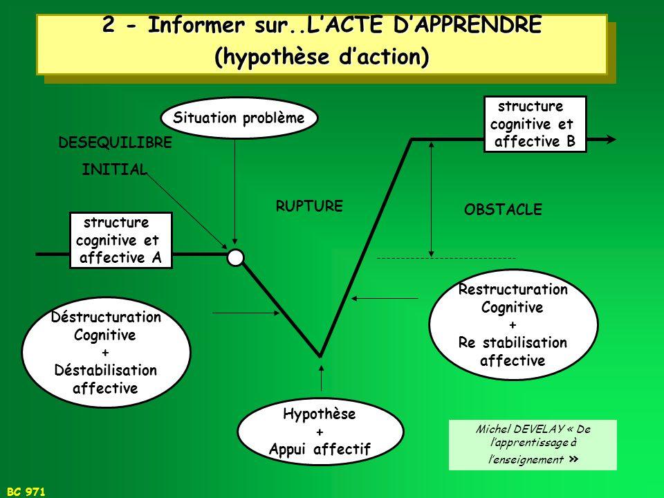 2 - Informer sur..L'ACTE D'APPRENDRE