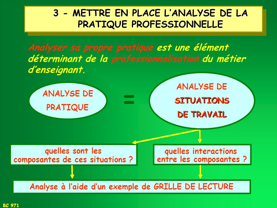 3 - METTRE EN PLACE L'ANALYSE DE LA PRATIQUE PROFESSIONNELLE