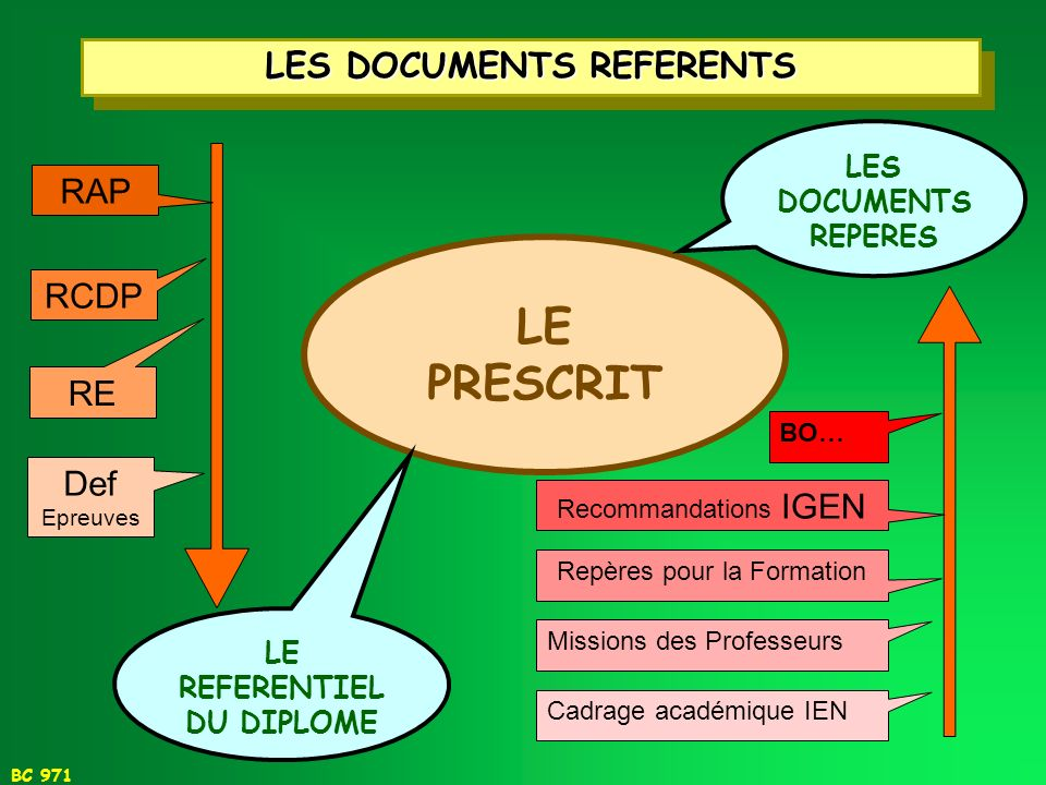 LES DOCUMENTS REFERENTS