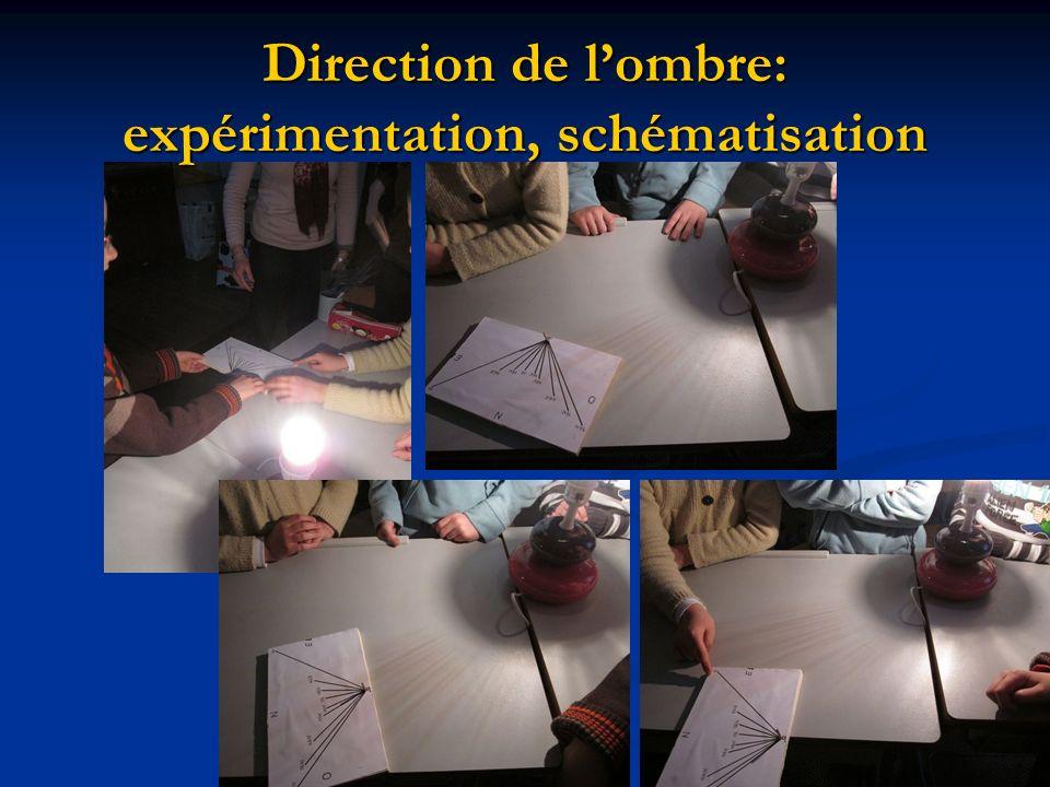 Direction de l'ombre: expérimentation, schématisation