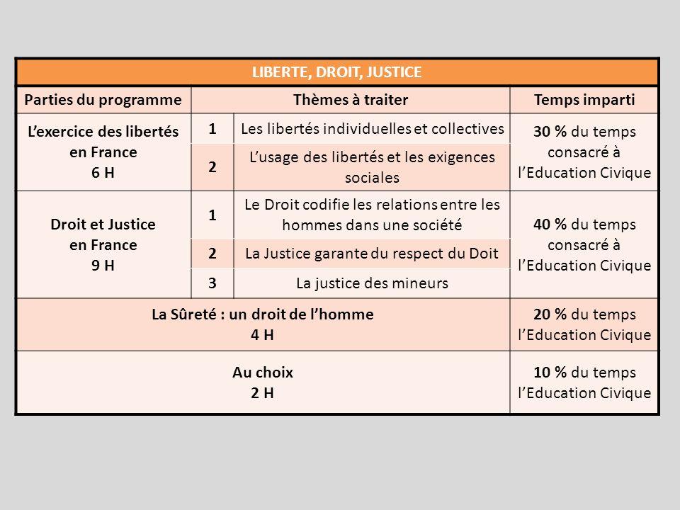 L'exercice des libertés en France La Sûreté : un droit de l'homme
