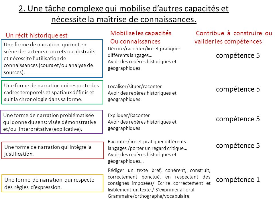 2. Une tâche complexe qui mobilise d'autres capacités et nécessite la maîtrise de connaissances.