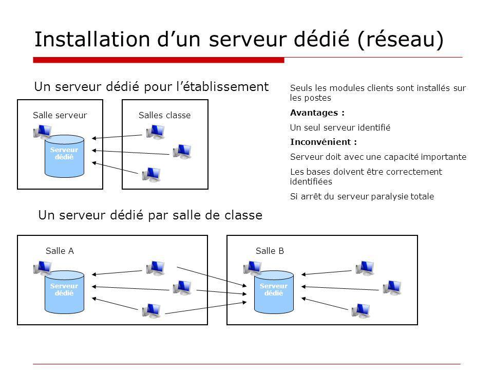 Installation d'un serveur dédié (réseau)