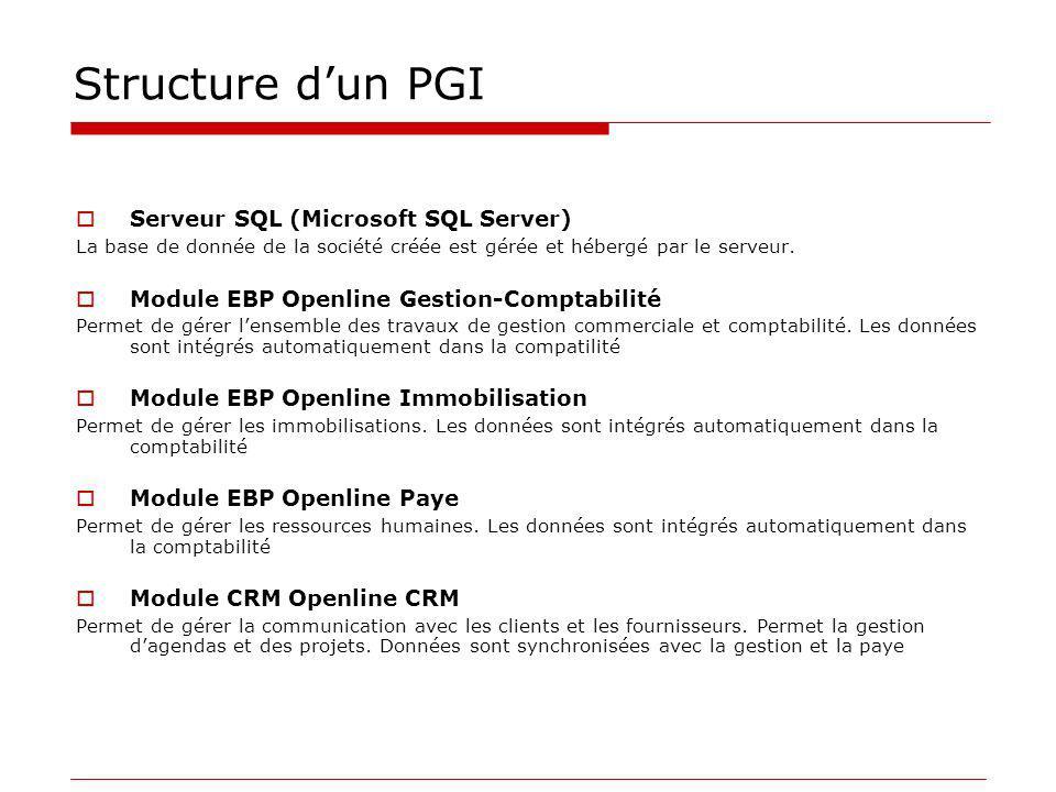Structure d'un PGI Serveur SQL (Microsoft SQL Server)