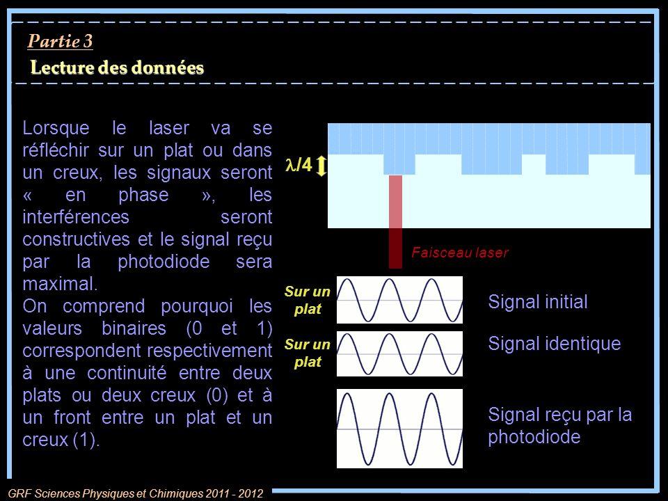 Signal reçu par la photodiode