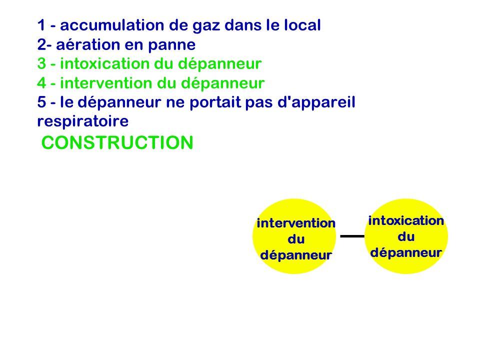 intervention du dépanneur intoxication du dépanneur