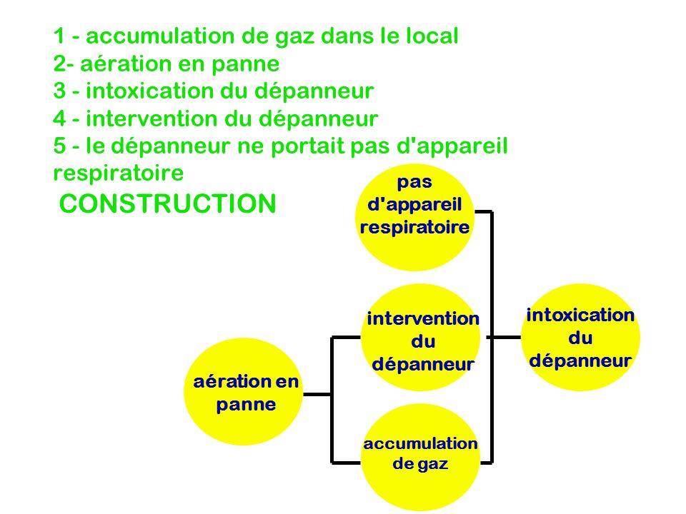 1 - accumulation de gaz dans le local 2- aération en panne 3 - intoxication du dépanneur 4 - intervention du dépanneur 5 - le dépanneur ne portait pas d appareil respiratoire