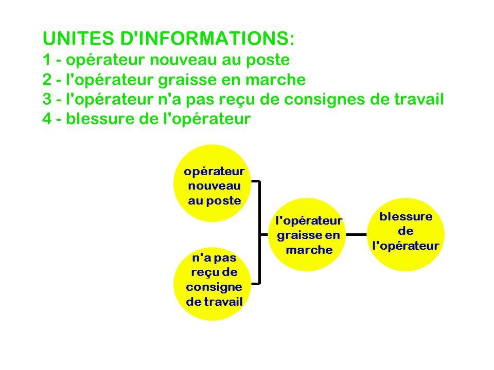 UNITES D INFORMATIONS: 1 - opérateur nouveau au poste 2 - l opérateur graisse en marche 3 - l opérateur n a pas reçu de consignes de travail 4 - blessure de l opérateur