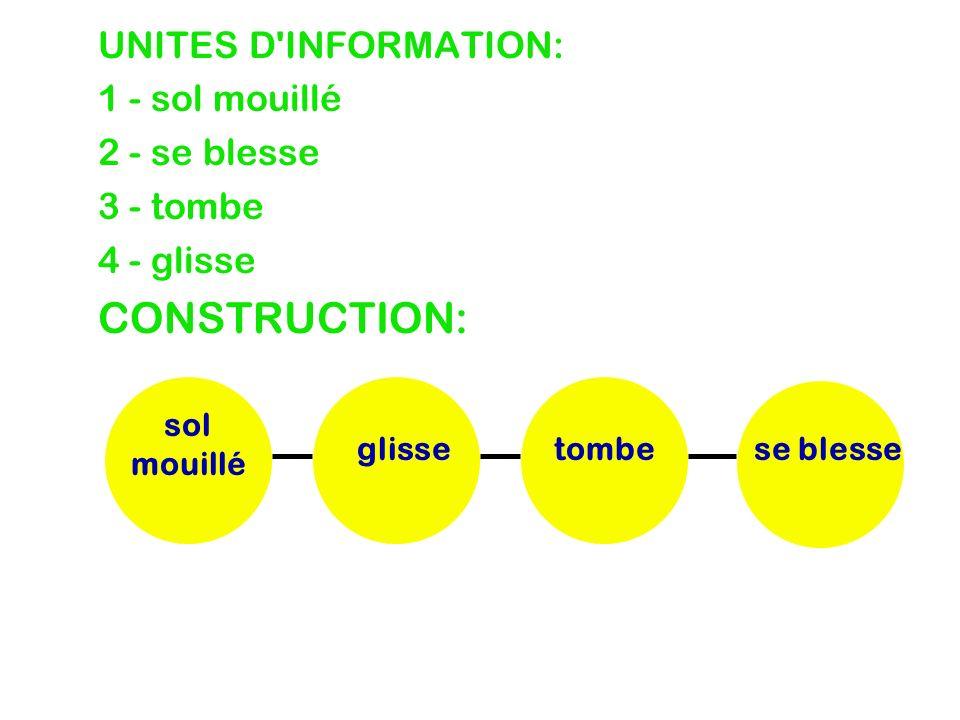 CONSTRUCTION: UNITES D INFORMATION: 1 - sol mouillé 2 - se blesse