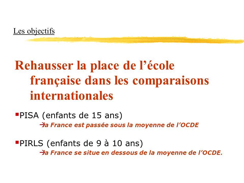 Les objectifs Rehausser la place de l'école française dans les comparaisons internationales. PISA (enfants de 15 ans)