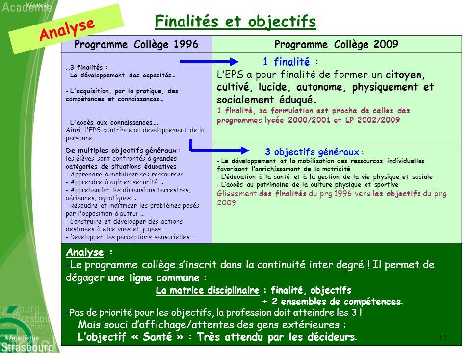Finalités et objectifs Analyse