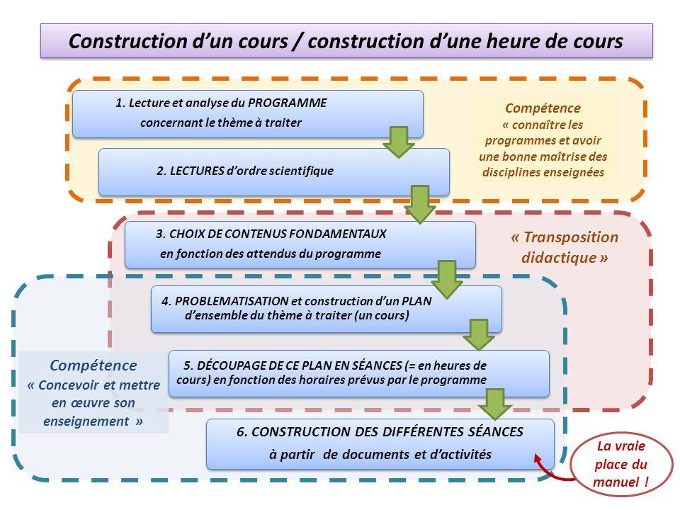 Construction d'un cours / construction d'une heure de cours