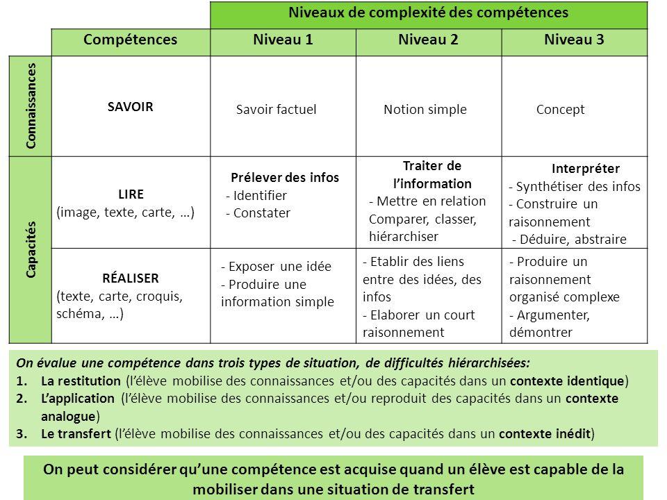 Niveaux de complexité des compétences Traiter de l'information