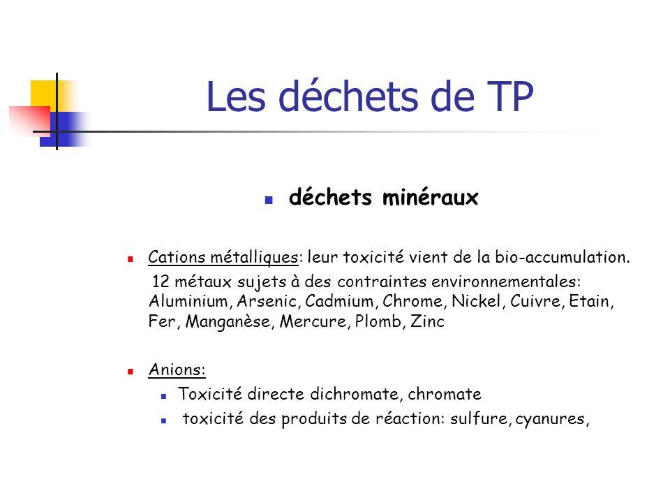 Les déchets de TP déchets minéraux
