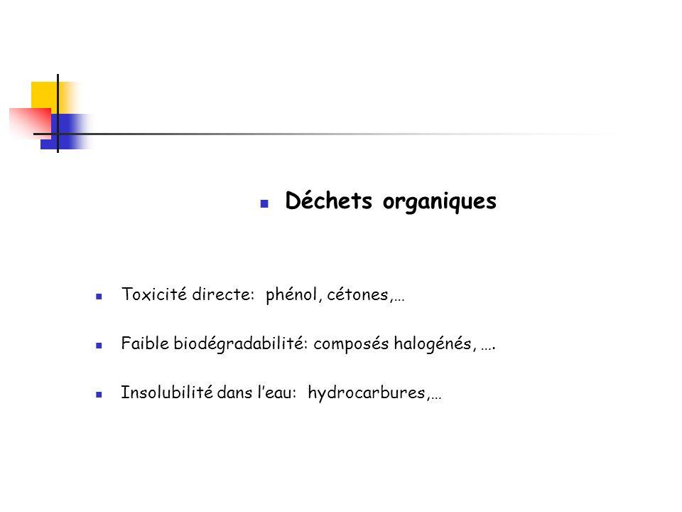 Déchets organiques Toxicité directe: phénol, cétones,…