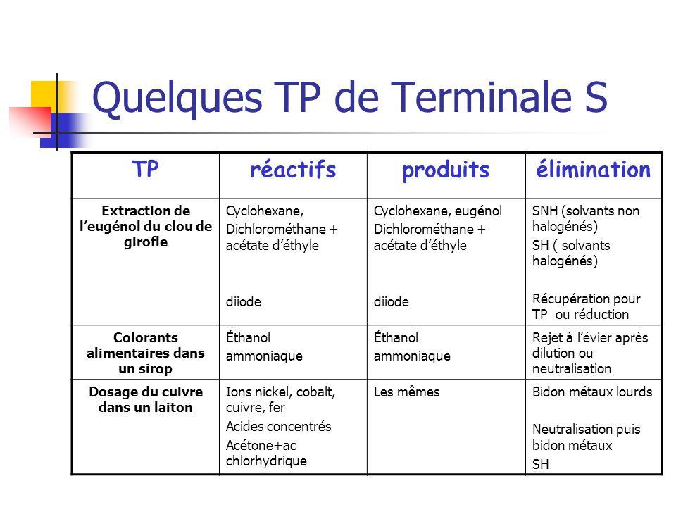 Quelques TP de Terminale S