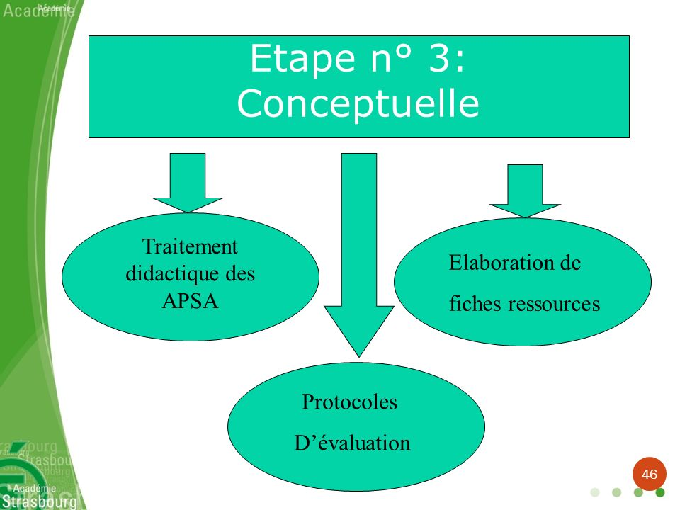 Etape n° 3: Conceptuelle