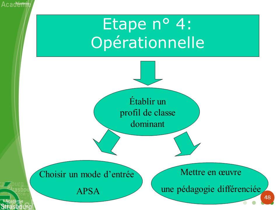 Etape n° 4: Opérationnelle