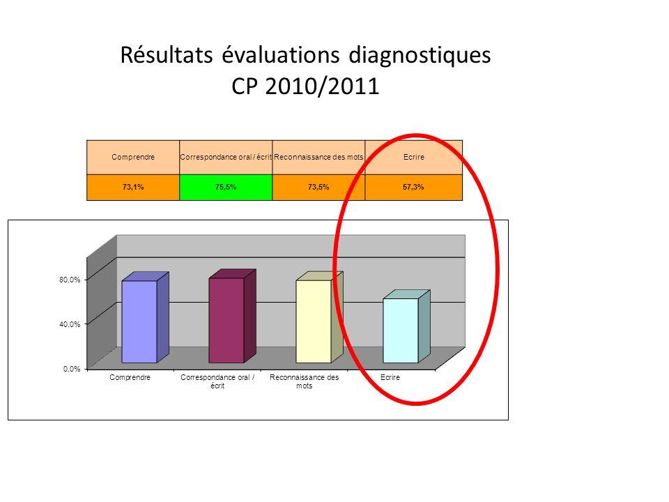Résultats évaluations diagnostiques CP 2010/2011