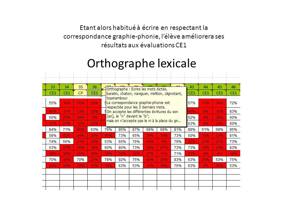 Etant alors habitué à écrire en respectant la correspondance graphie-phonie, l'élève améliorera ses résultats aux évaluations CE1