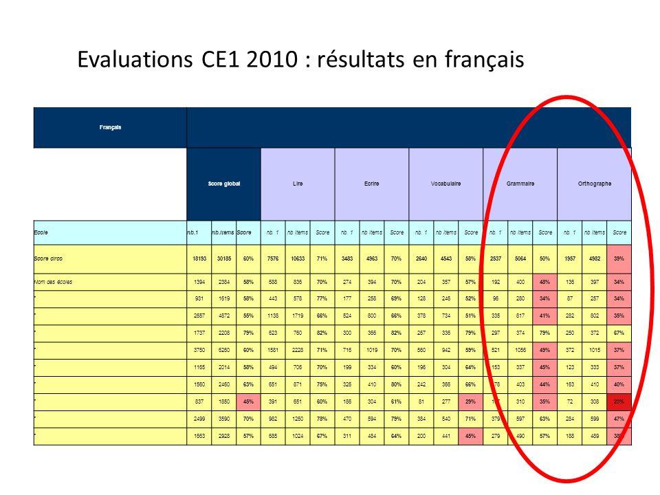 Evaluations CE1 2010 : résultats en français