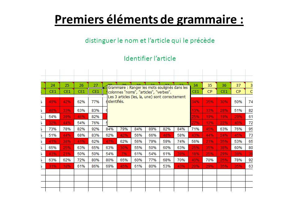 Premiers éléments de grammaire : distinguer le nom et l'article qui le précède Identifier l'article