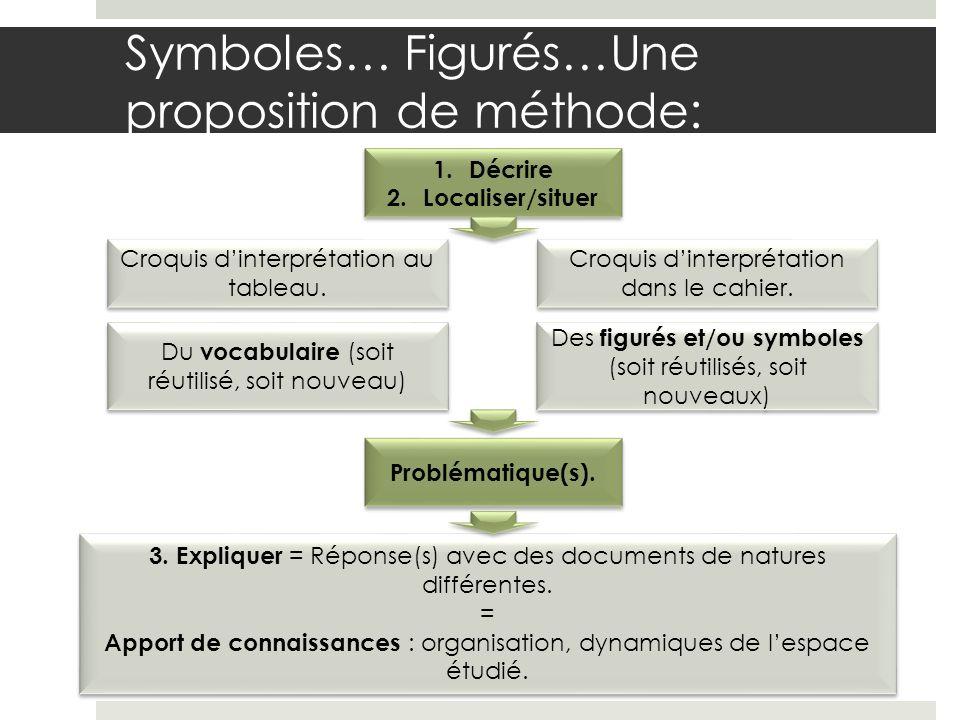 Symboles… Figurés…Une proposition de méthode: