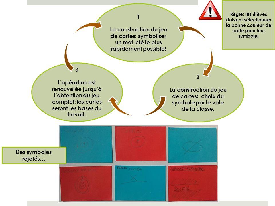 Règle: les élèves doivent sélectionner la bonne couleur de carte pour leur symbole!