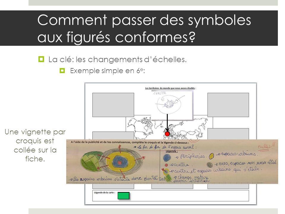 Comment passer des symboles aux figurés conformes
