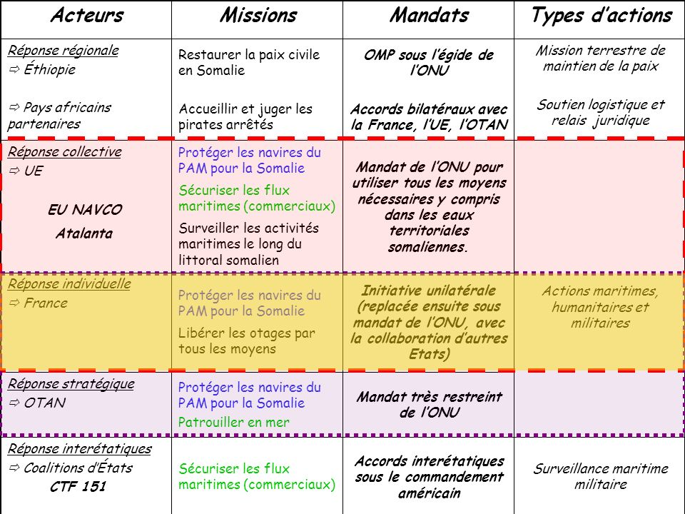 Acteurs Missions Mandats Types d'actions