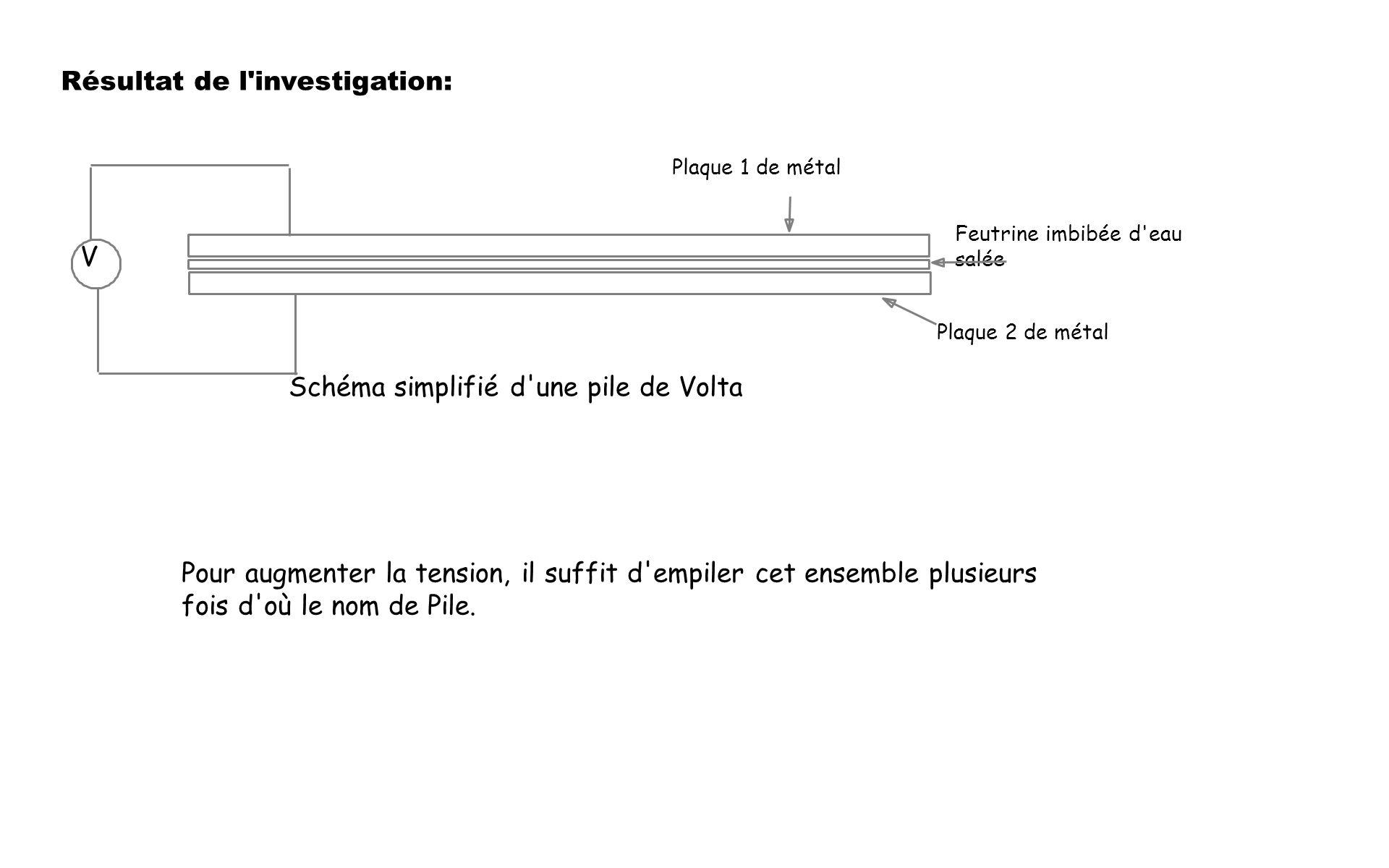 Résultat de l investigation: