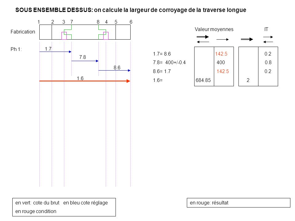 SOUS ENSEMBLE DESSUS: on calcule la largeur de corroyage de la traverse longue