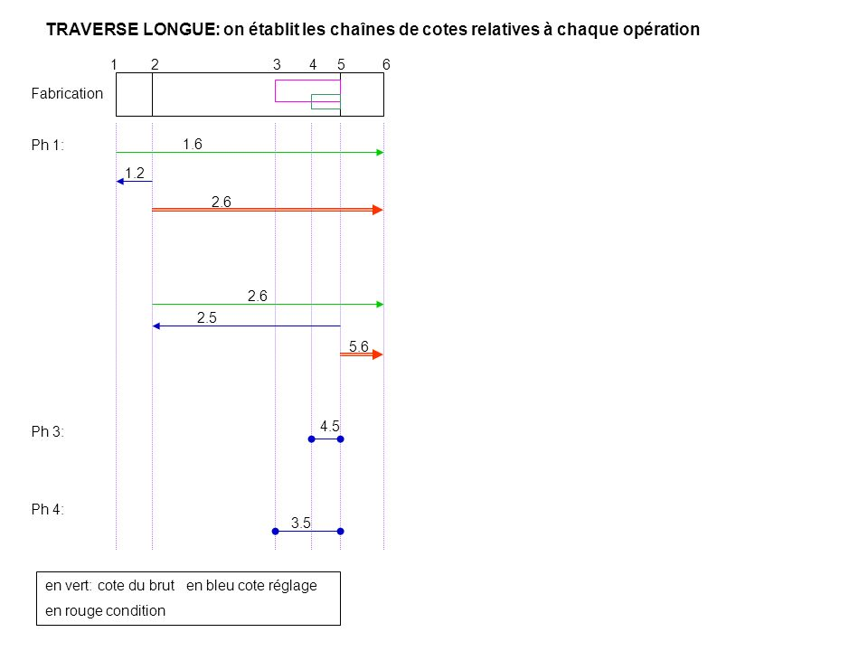 TRAVERSE LONGUE: on établit les chaînes de cotes relatives à chaque opération