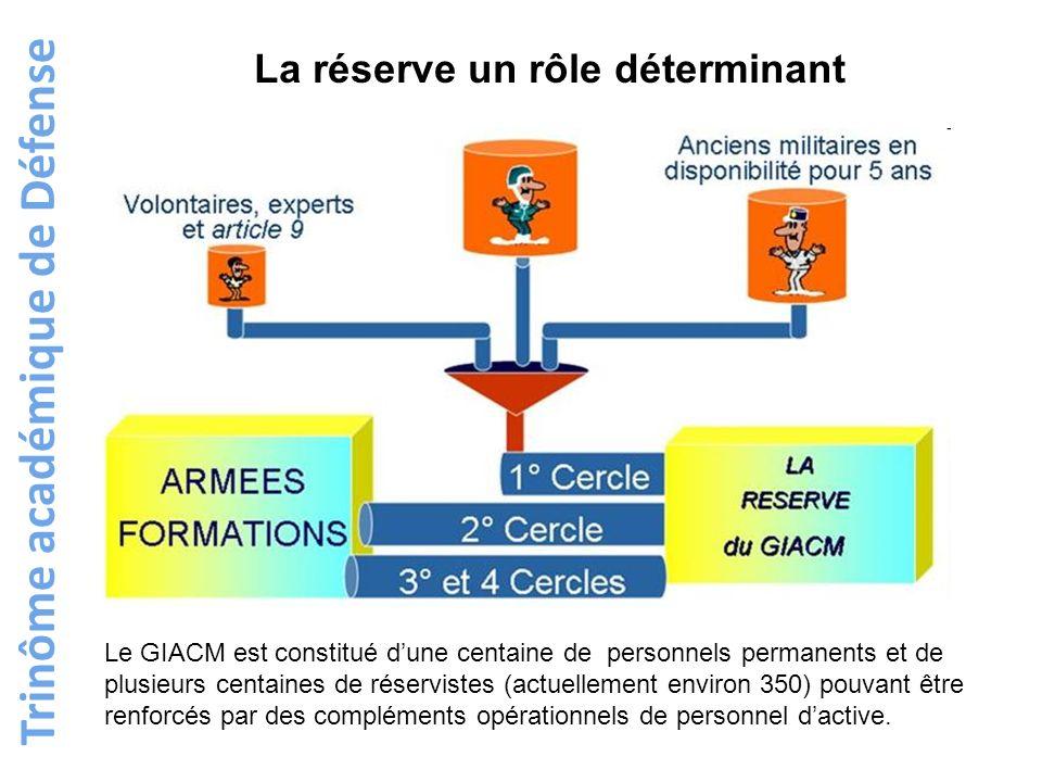 La réserve un rôle déterminant Trinôme académique de Défense