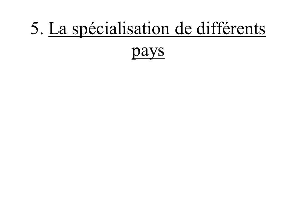 5. La spécialisation de différents pays