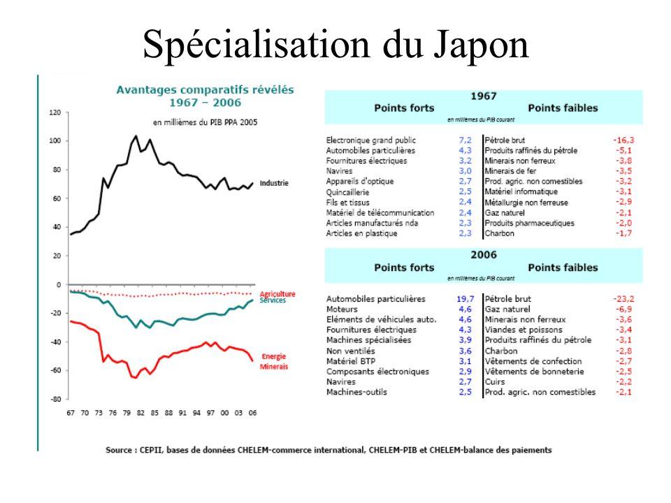 Spécialisation du Japon