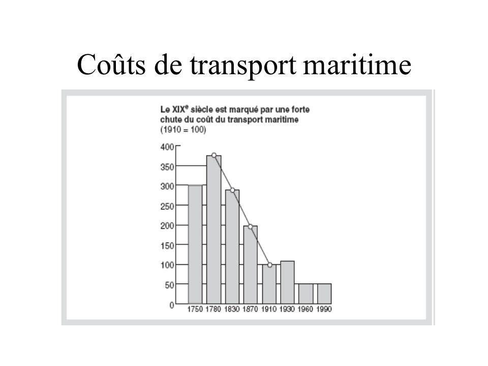Coûts de transport maritime