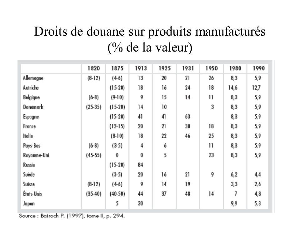 Droits de douane sur produits manufacturés (% de la valeur)