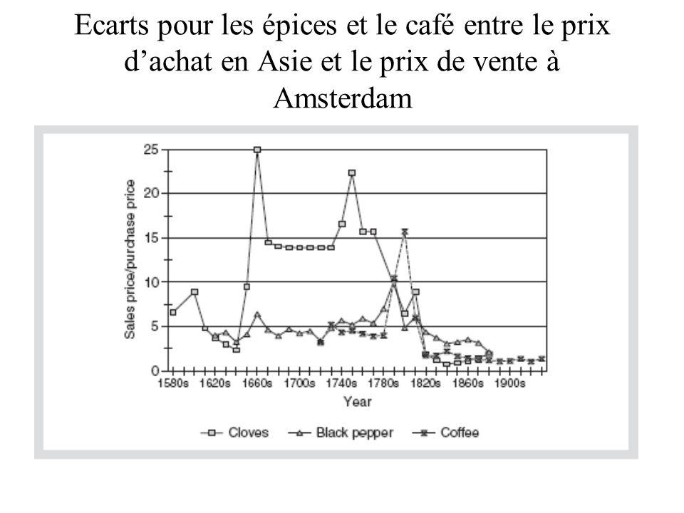 Ecarts pour les épices et le café entre le prix d'achat en Asie et le prix de vente à Amsterdam