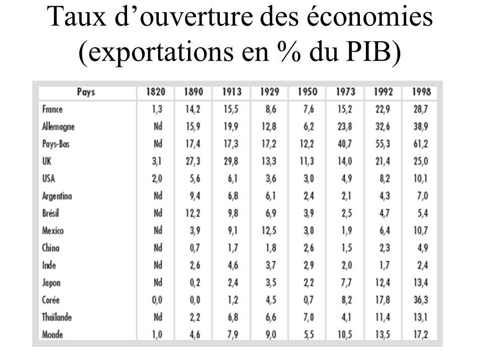 Taux d'ouverture des économies (exportations en % du PIB)