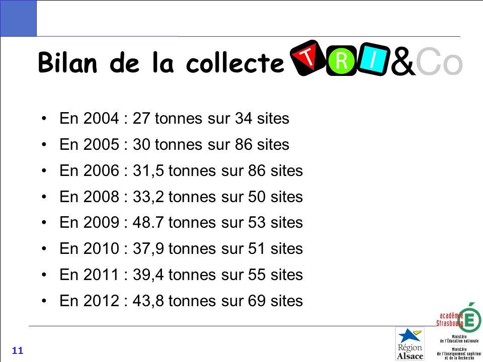 Bilan de la collecte En 2004 : 27 tonnes sur 34 sites