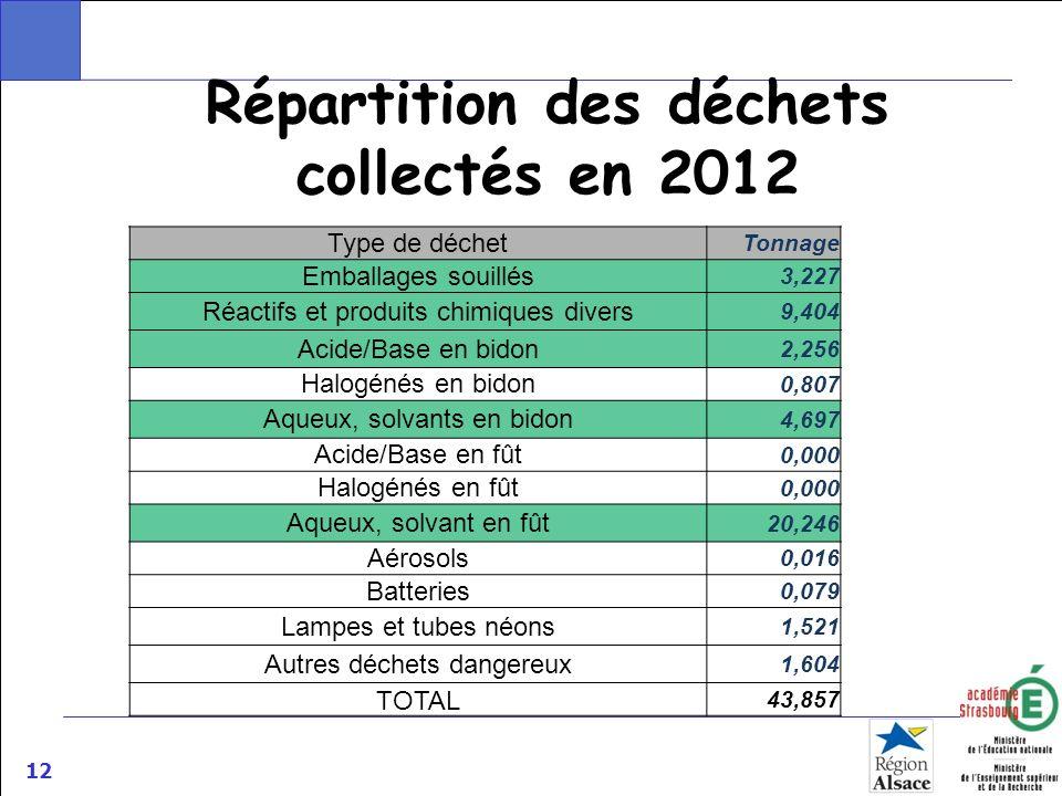 Répartition des déchets collectés en 2012