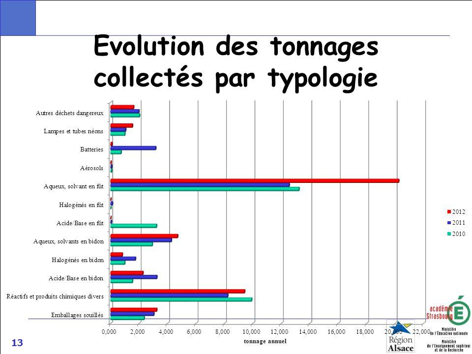 Evolution des tonnages collectés par typologie