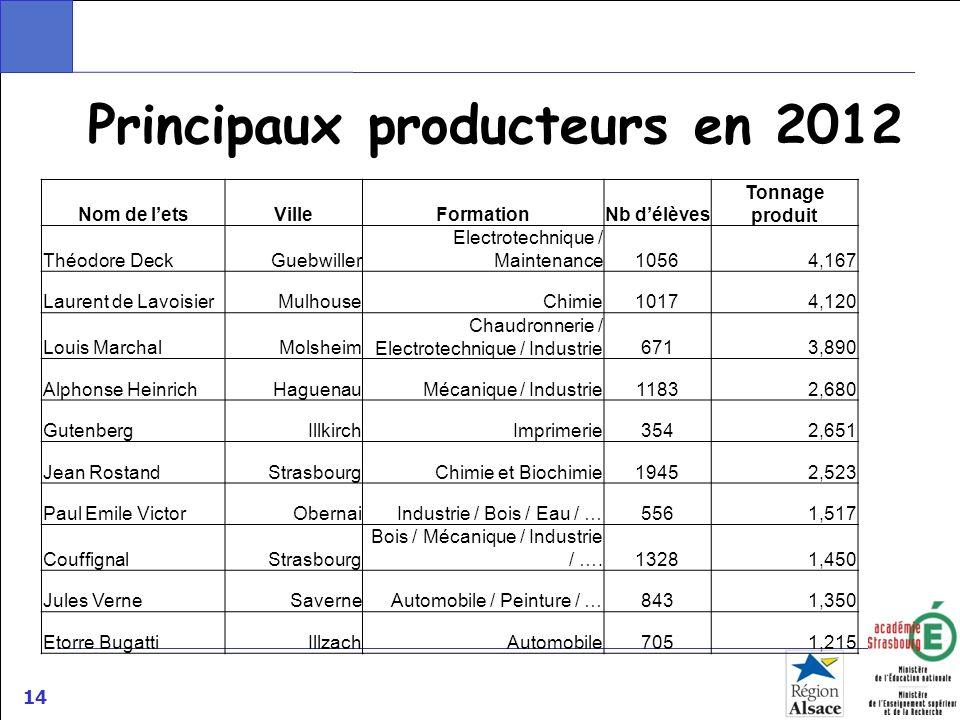 Principaux producteurs en 2012