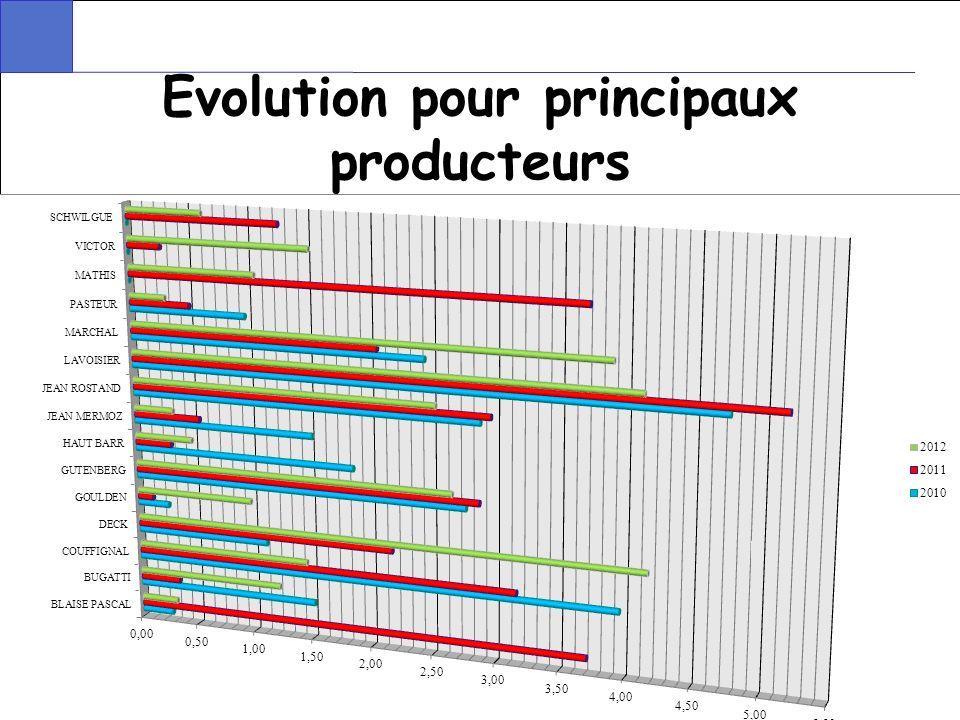 Evolution pour principaux producteurs