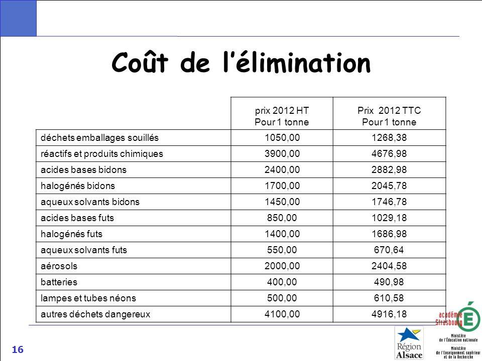 Coût de l'élimination prix 2012 HT Pour 1 tonne Prix 2012 TTC