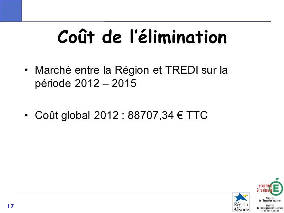 Coût de l'éliminationMarché entre la Région et TREDI sur la période 2012 – 2015.
