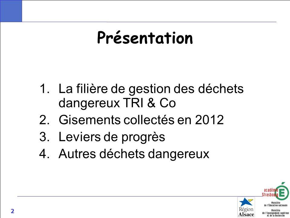 Présentation La filière de gestion des déchets dangereux TRI & Co