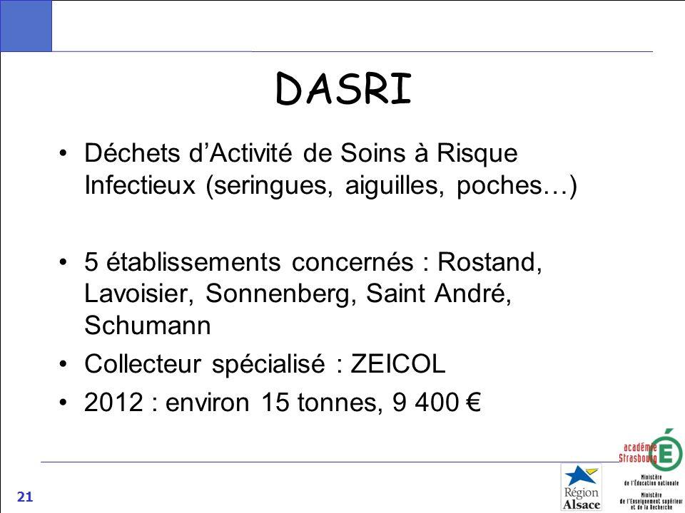 DASRIDéchets d'Activité de Soins à Risque Infectieux (seringues, aiguilles, poches…)